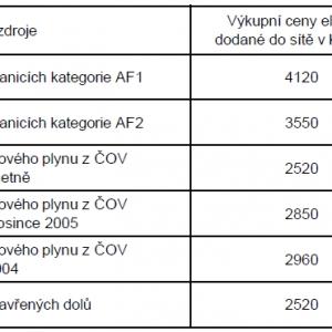 Cenové rozhodnutí ERÚ na rok 2011