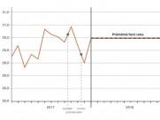 Výrobci elektřiny mohou snížit riziko špatného okamžiku fixace výkupní ceny