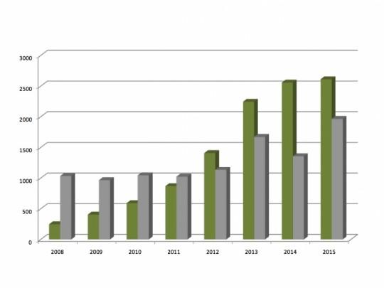 Hodnocení výroby elektřiny z bioplynu v roce 2015