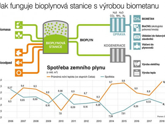 První bioplynka dodává biometan do sítě. Česko chystá podporu